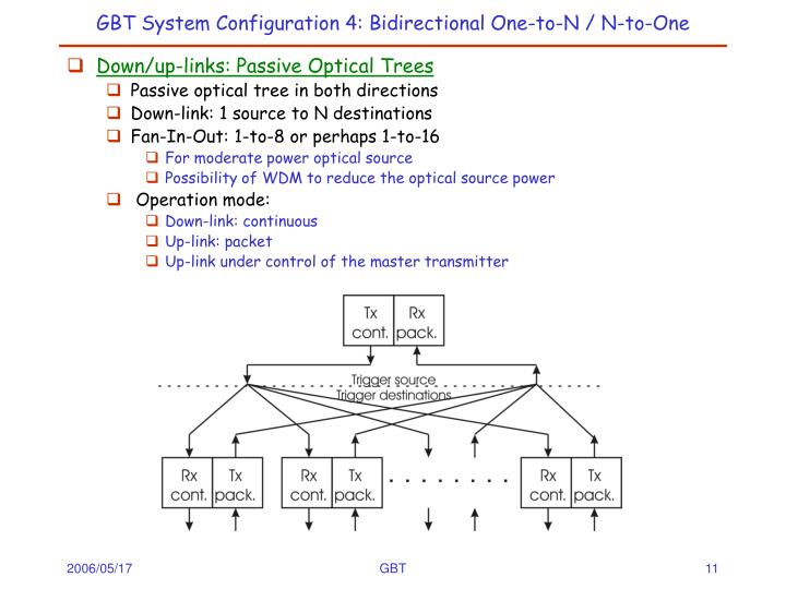 GBT System Configuration 4: Bidirectional One-to-N / N-to-One