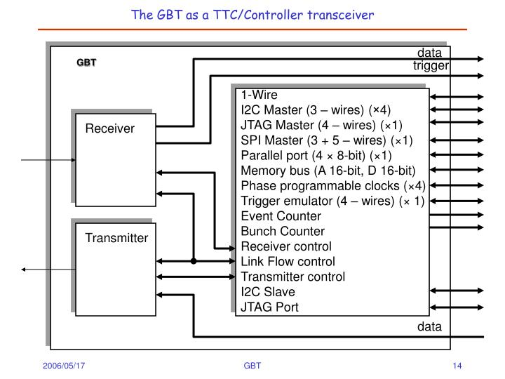 The GBT as a TTC/Controller transceiver