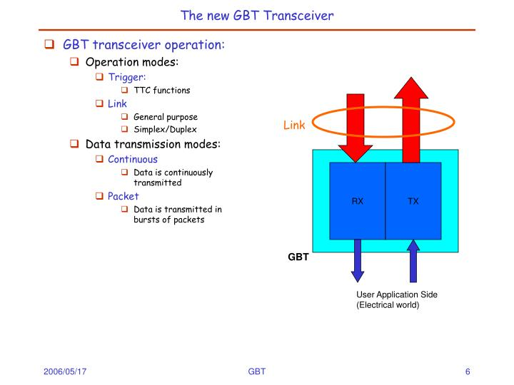 The new GBT Transceiver