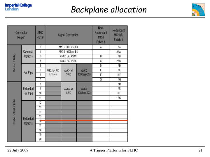 Backplane allocation