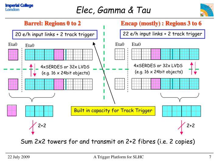 Elec, Gamma & Tau