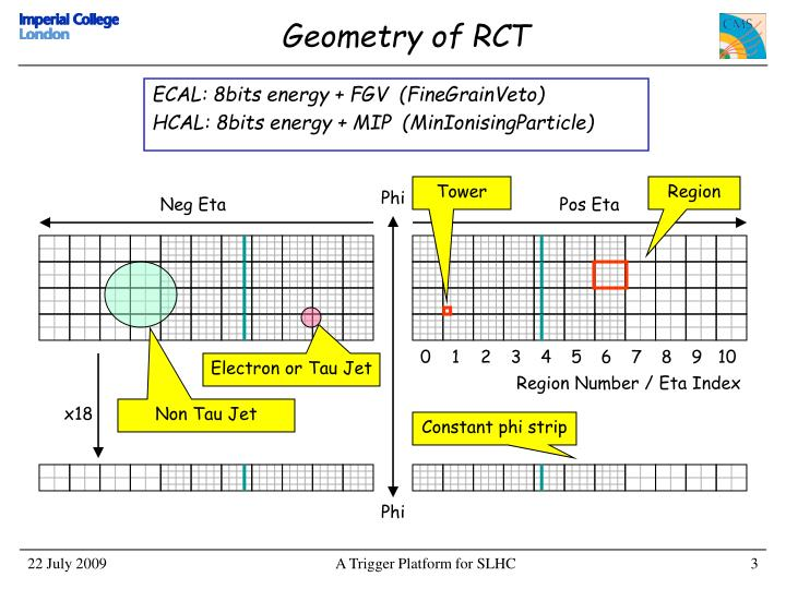 Geometry of RCT
