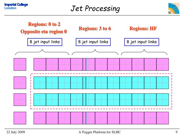 Jet Processing
