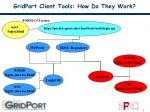 gridport client tools how do they work