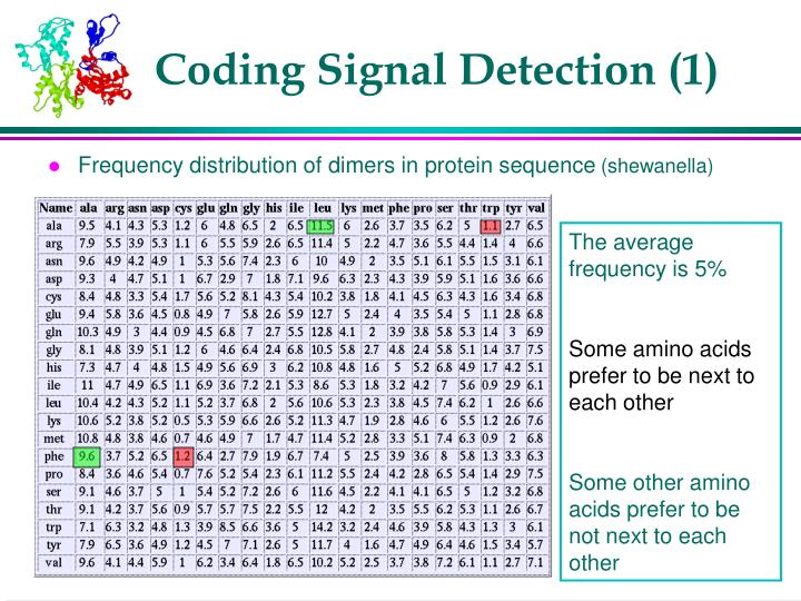 Coding Signal Detection (1)