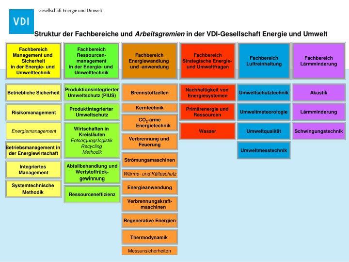 Struktur der Fachbereiche und