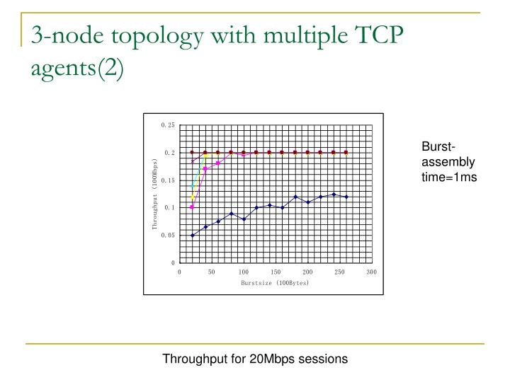 3-node topology with multiple TCP agents(2)