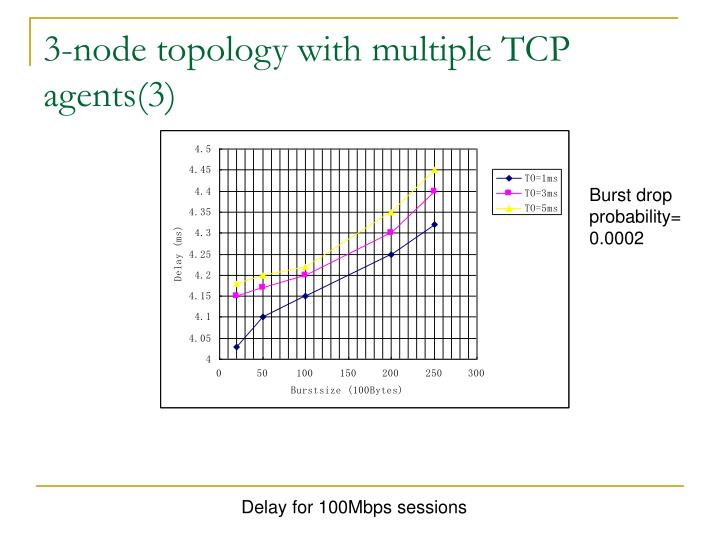 3-node topology with multiple TCP agents(3)