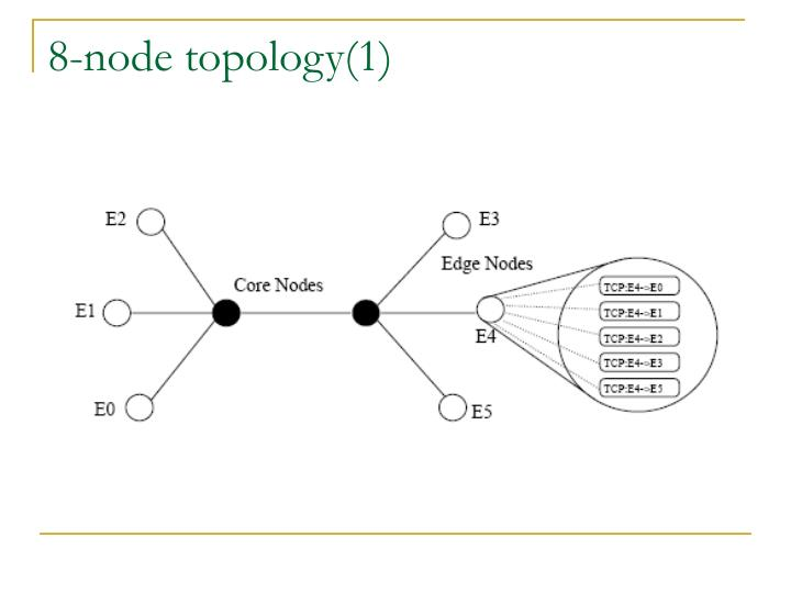 8-node topology(1)