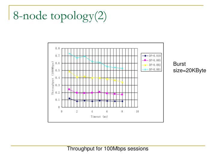 8-node topology(2)