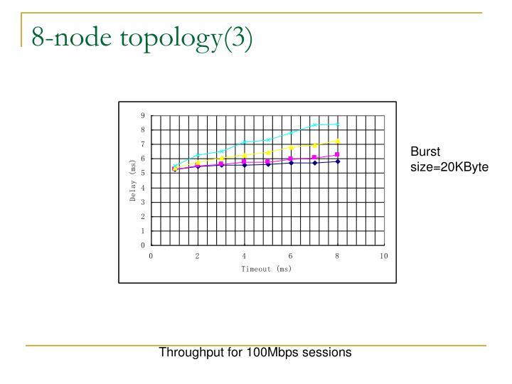 8-node topology(3)