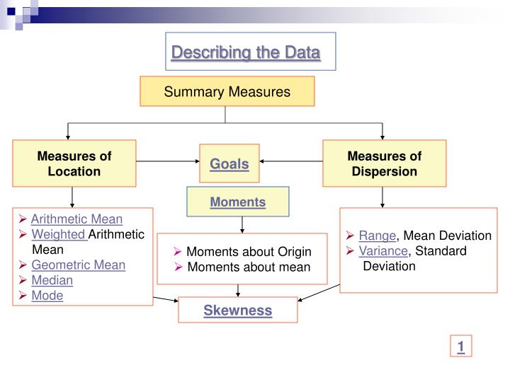 Measures of