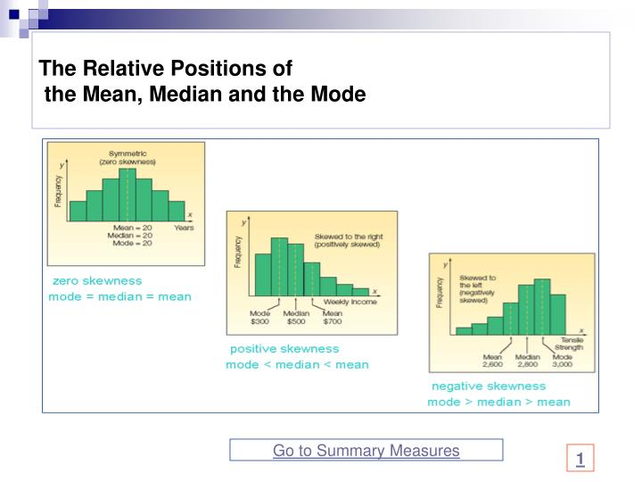 The Relative Positions of