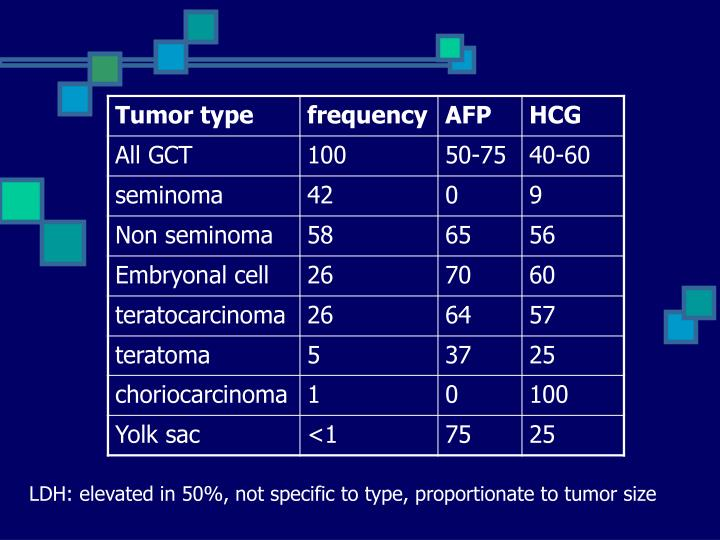LDH: elevated in 50%, not specific to type, proportionate to tumor size