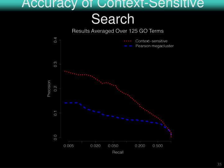Accuracy of Context-Sensitive Search