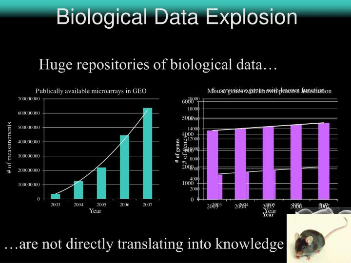 Biological Data Explosion