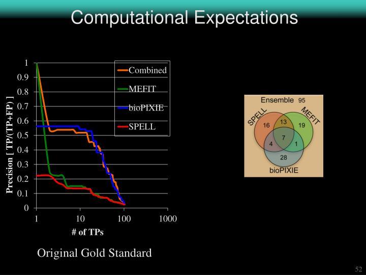 Computational Expectations