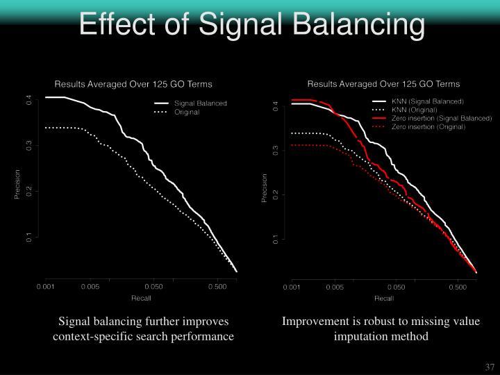 Effect of Signal Balancing