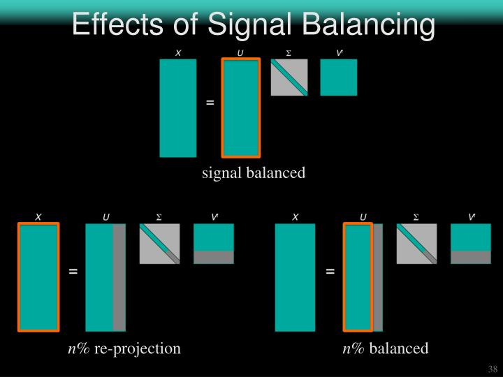 Effects of Signal Balancing