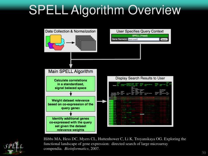 SPELL Algorithm Overview