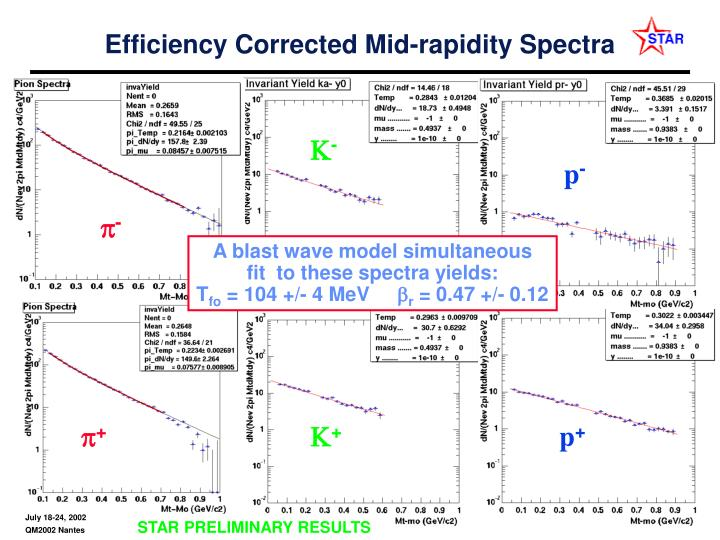 Efficiency Corrected Mid-rapidity Spectra