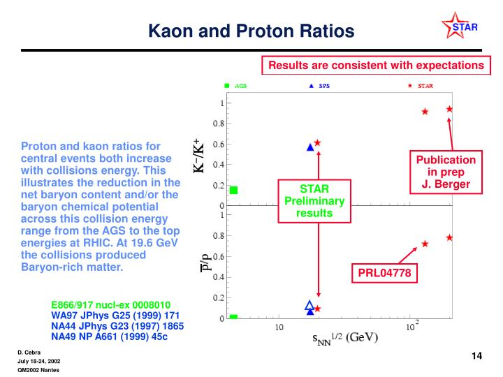 Kaon and Proton Ratios