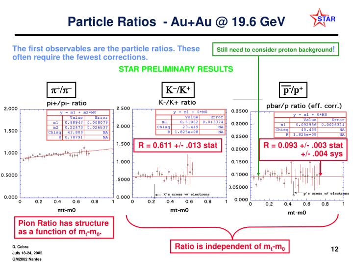 Particle Ratios  - Au+Au @ 19.6 GeV