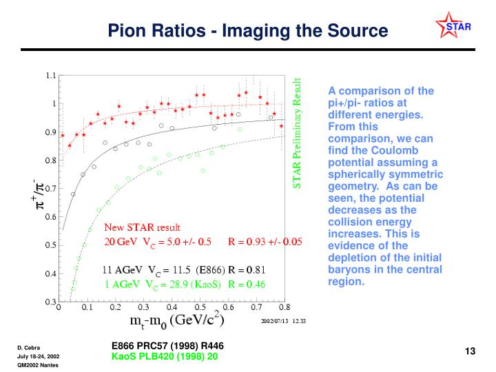 Pion Ratios - Imaging the Source