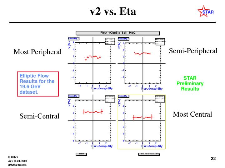 v2 vs. Eta