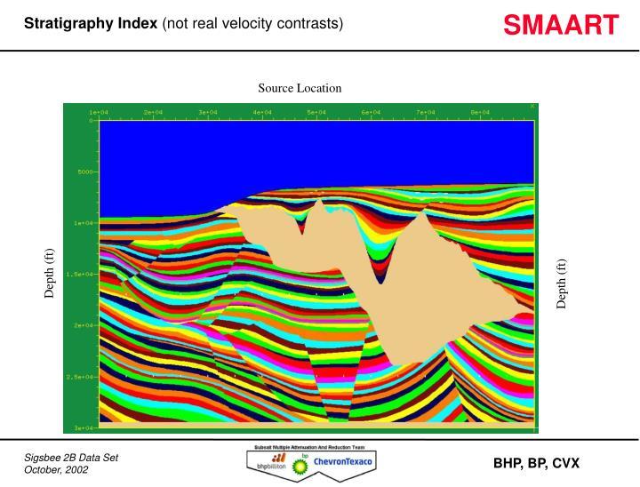 Stratigraphy Index