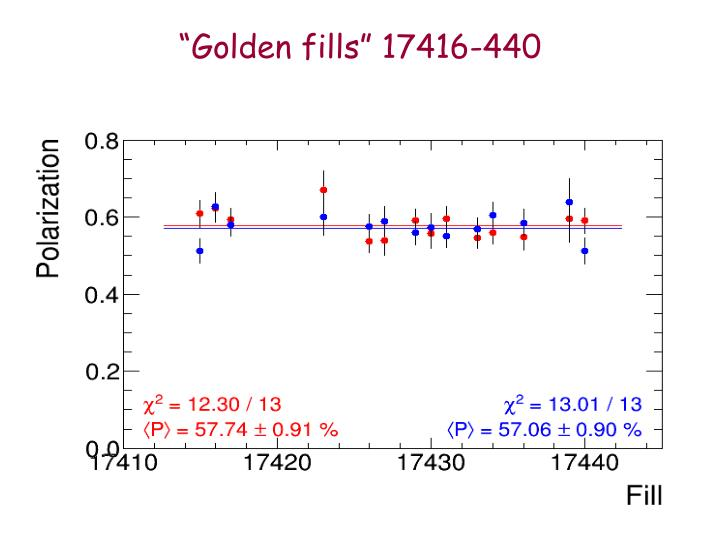 """Golden fills"" 17416-440"