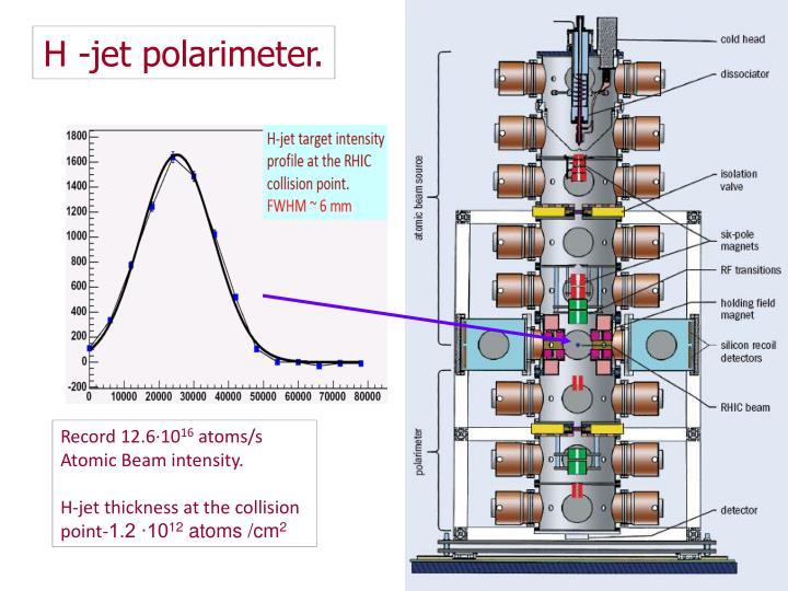 H -jet polarimeter.