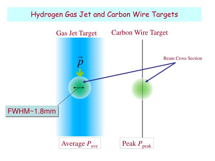 Hydrogen Gas Jet and Carbon Wire Targets