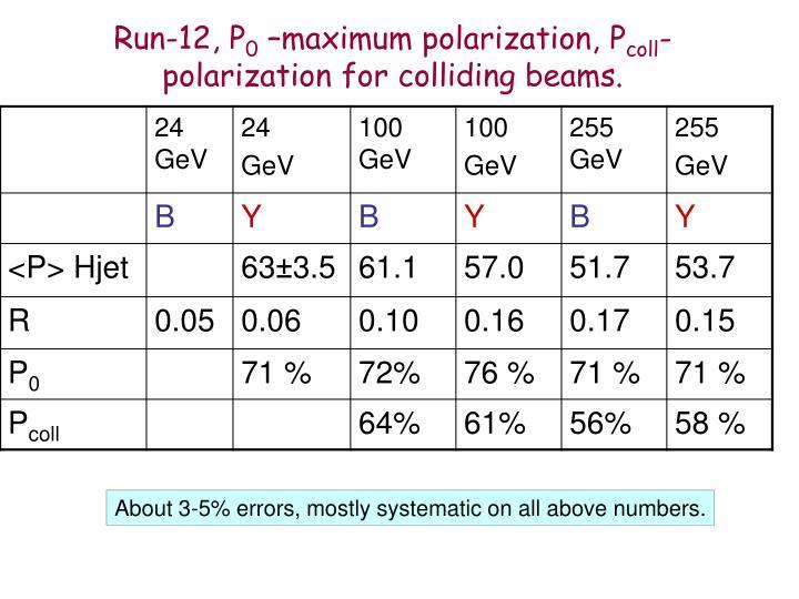 Run-12, P