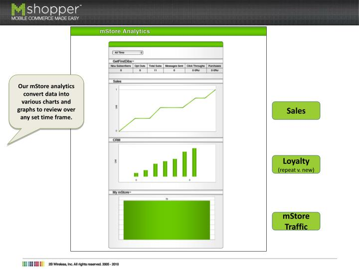 Our mStore analytics convert data into various charts and graphs to review over any set time frame.