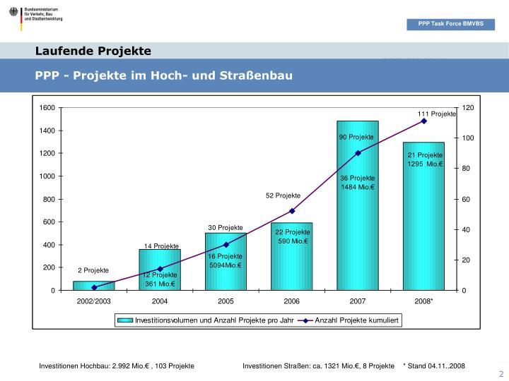 PPP - Projekte im Hoch- und Straßenbau