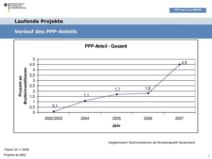 Verlauf des PPP-Anteils