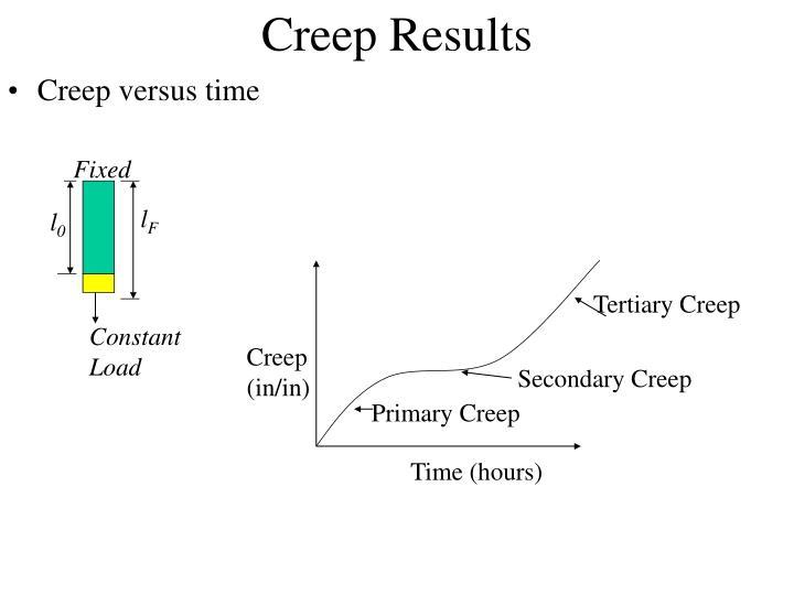 Creep Results