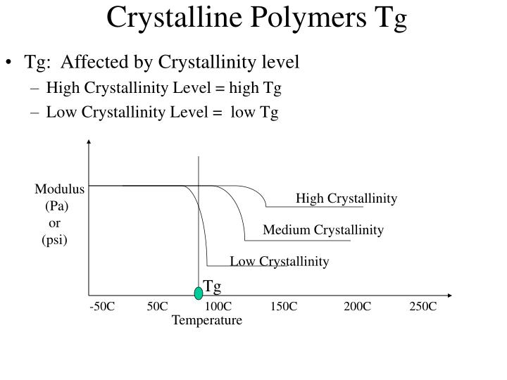 Crystalline Polymers T