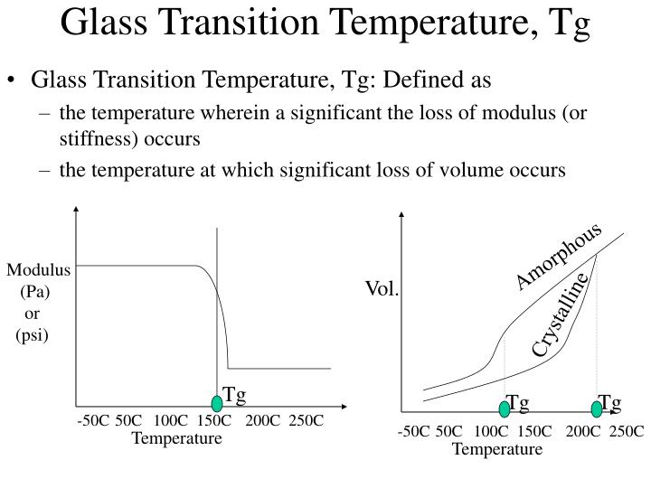 Glass Transition Temperature, T