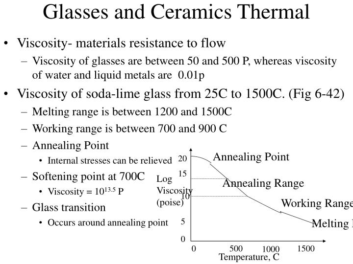 Glasses and Ceramics Thermal