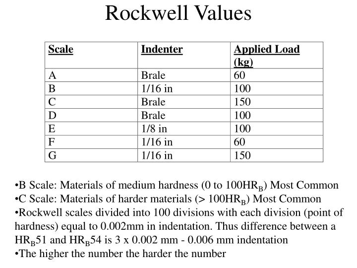 Rockwell Values