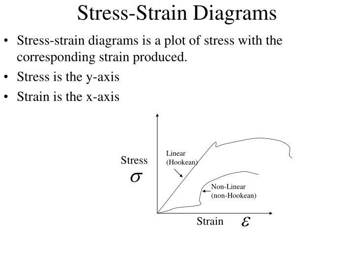 Stress-Strain Diagrams