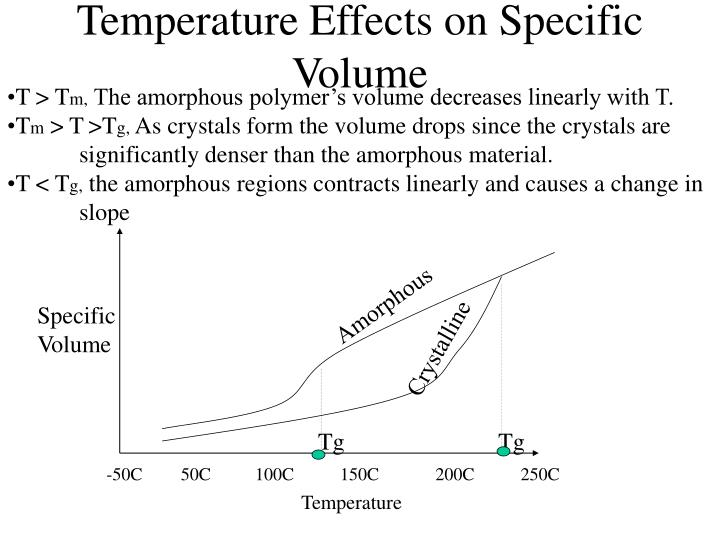 Temperature Effects on Specific Volume