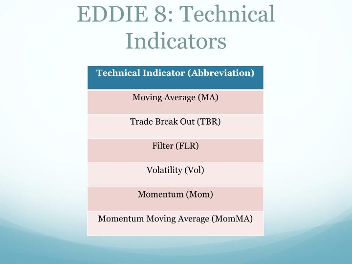 EDDIE 8: Technical Indicators