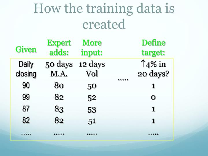 How the training data is created
