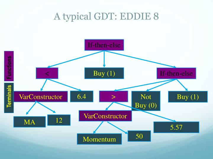 A typical GDT: EDDIE 8