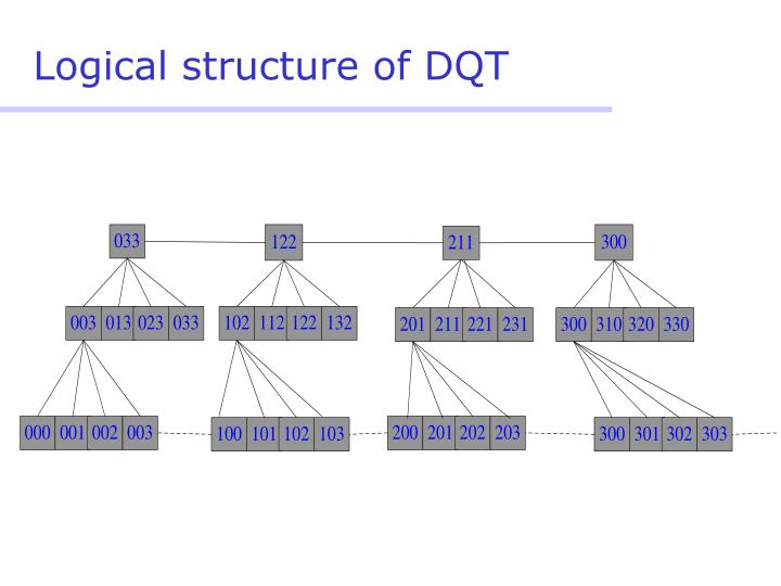 Logical structure of DQT