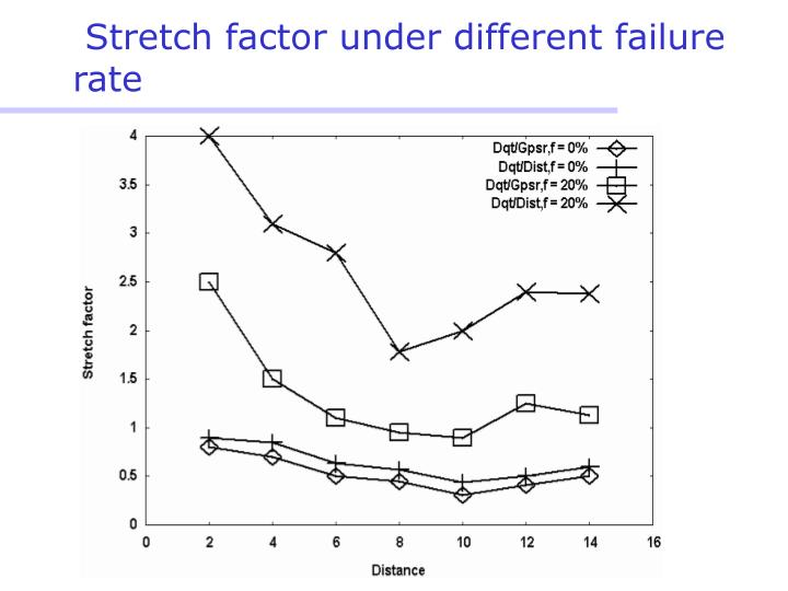 Stretch factor under different failure rate