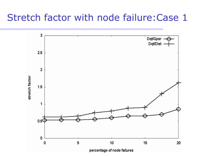 Stretch factor with node failure:Case 1